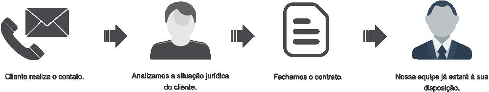 Como funciona o atendimento Ferrer Vecchiatti